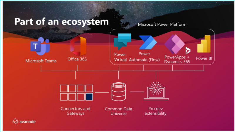Microsoft EcoSystem with Power Platform